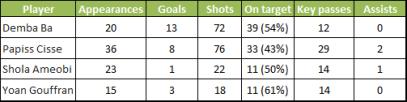 Newcastle striker stats
