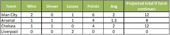 EPL mini league 2014