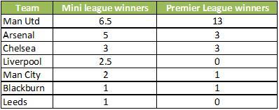 EPL mini league