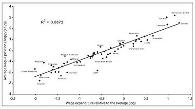League Position vs. Expenditures