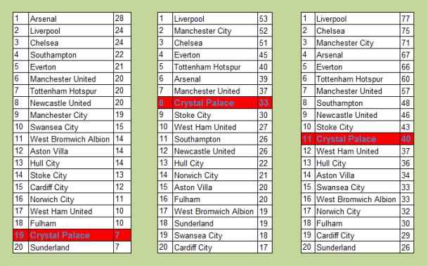 pulis league tables
