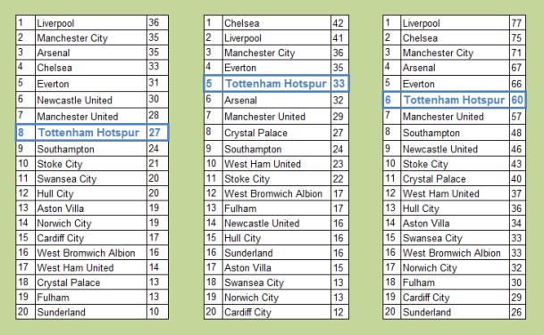 sherwood league tables