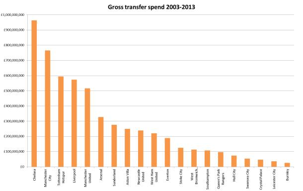 Gross transfer spend