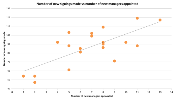 managers and trades