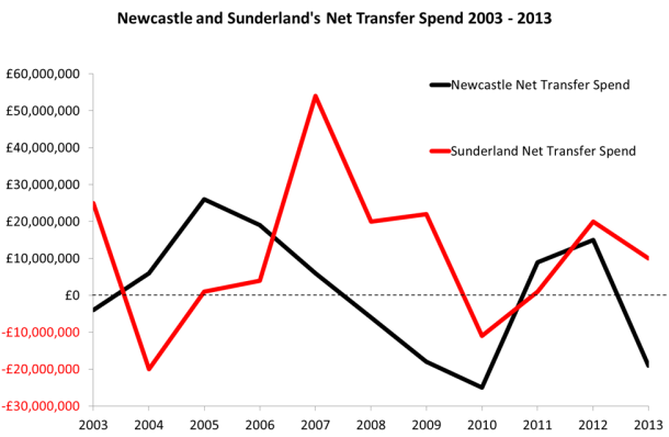 toon sun net spend