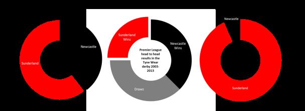 toon v sunderland comparisons